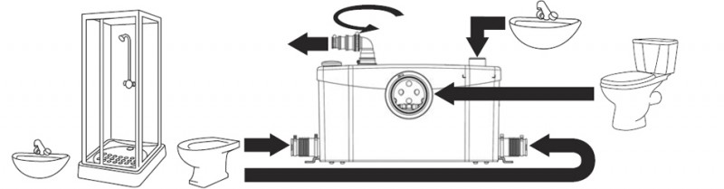 sanipompa-pentru-ape-uzate-sfa-saniplus-silence-mod-instalare