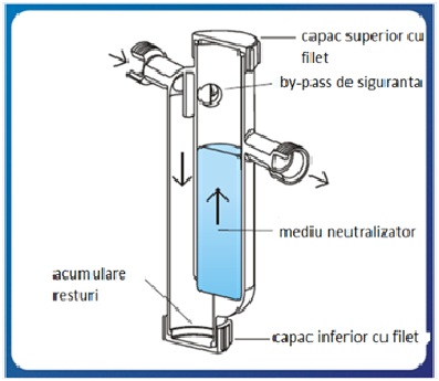 Neutralizator de condens CONDENSAFE+ schema