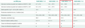 Poza caracteristici ecotec plus VUW 36CS/1-5, 33.3 kW - Incalzire + A.C.M.