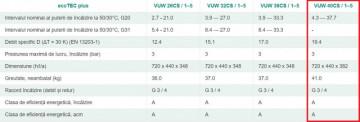 Poza caracteristici ecotec plus  VUW 40CS/1-5, 37.7 kW - Incalzire + A.C.M.