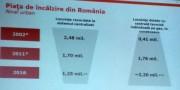 Piata de incalzire din Romania